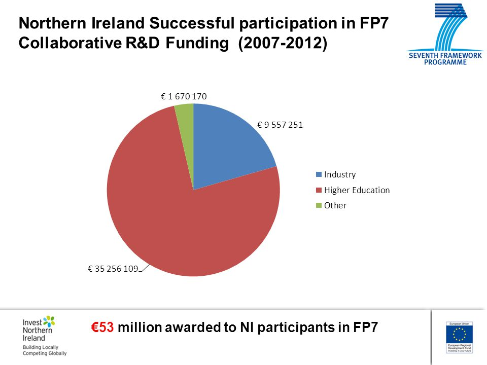 Northern Ireland Successful participation in FP7 Collaborative R&D Funding (2007-2012)