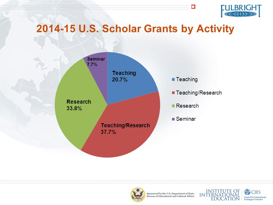 2014-15 U.S. Scholar Grants by Activity