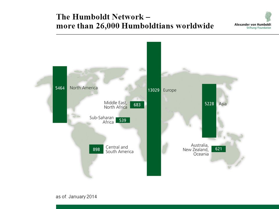 The Humboldt Network – more than 26,000 Humboldtians worldwide