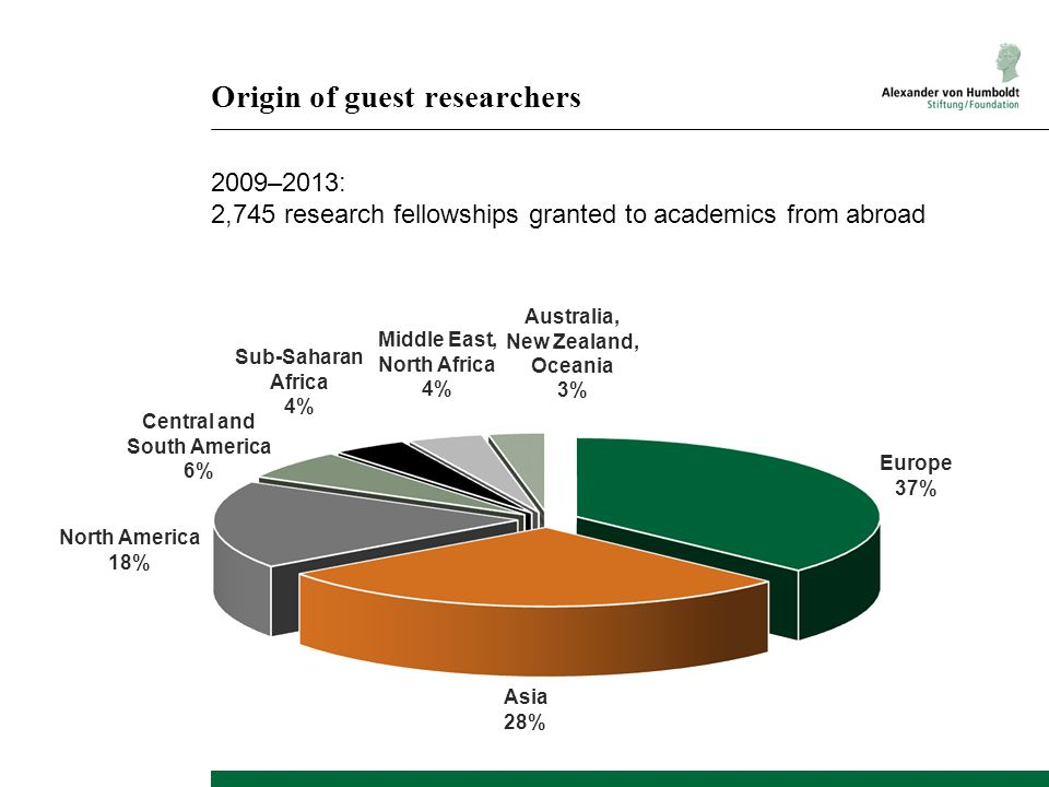 Origin of guest researchers