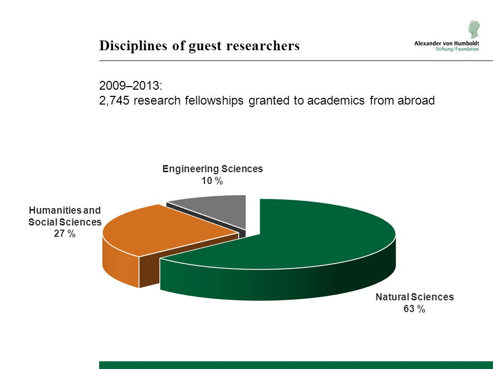 Disciplines of guest researchers