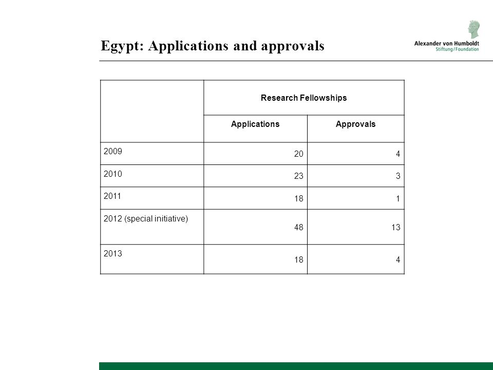 Egypt: Applications and approvals