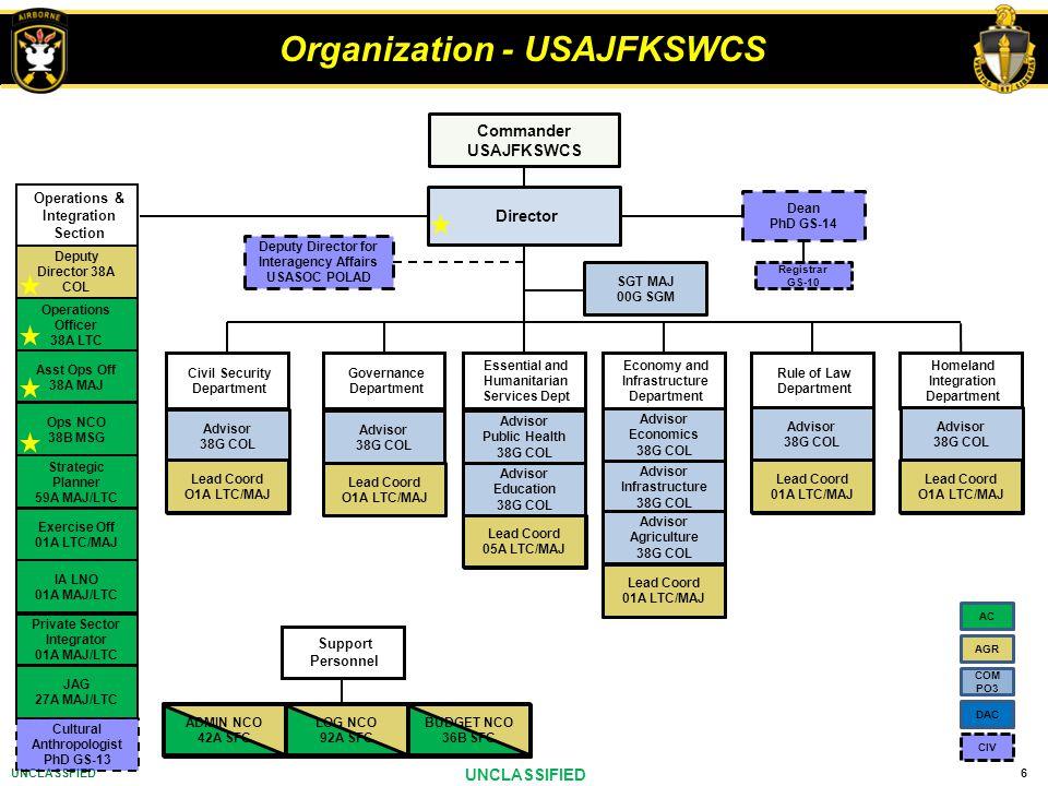 Organization - USAJFKSWCS
