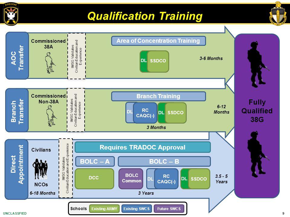 Qualification Training