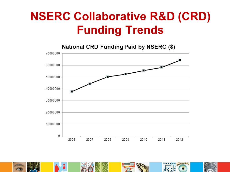 NSERC Collaborative R&D (CRD) Funding Trends