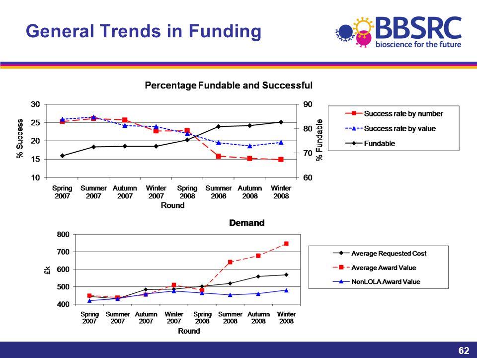 General Trends in Funding