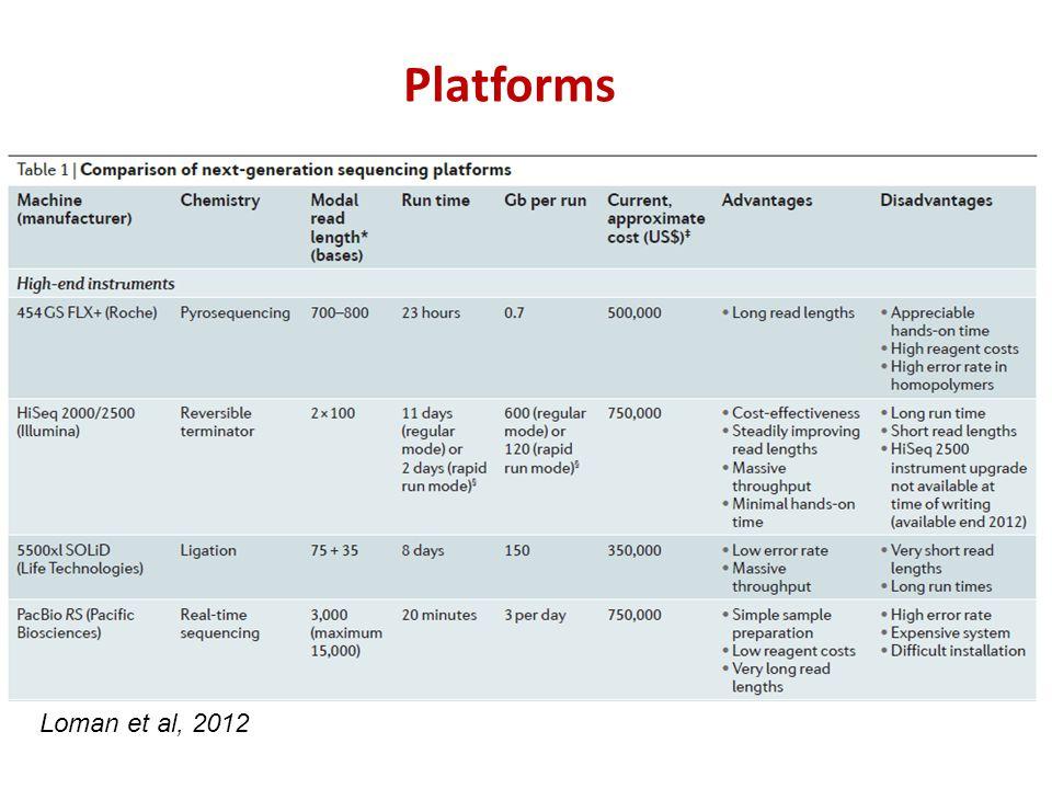 Platforms Loman et al, 2012
