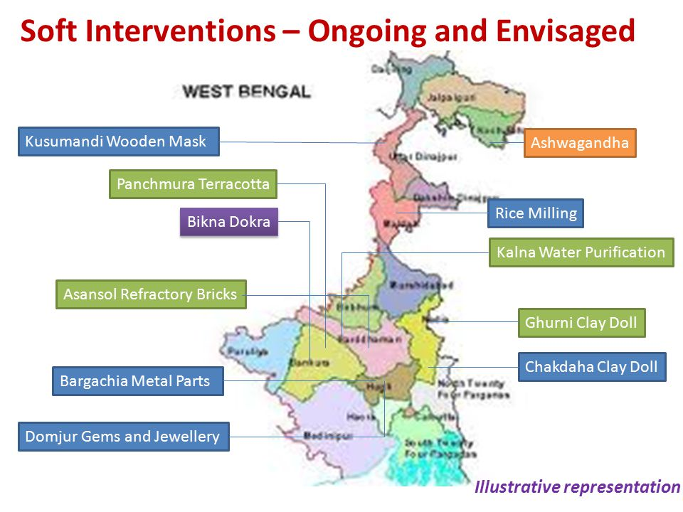 Soft Interventions – Ongoing and Envisaged