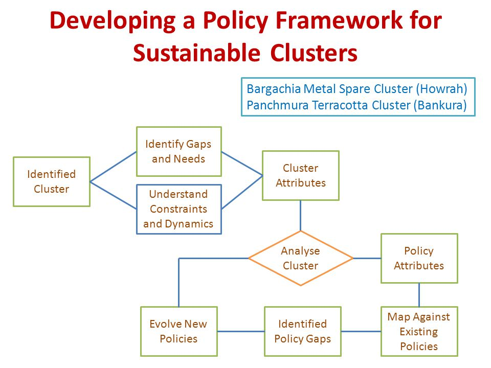 Developing a Policy Framework for Sustainable Clusters