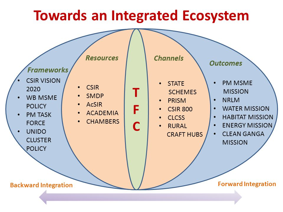 Towards an Integrated Ecosystem
