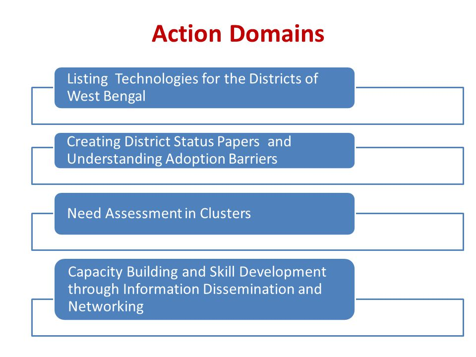 Action Domains Listing Technologies for the Districts of West Bengal