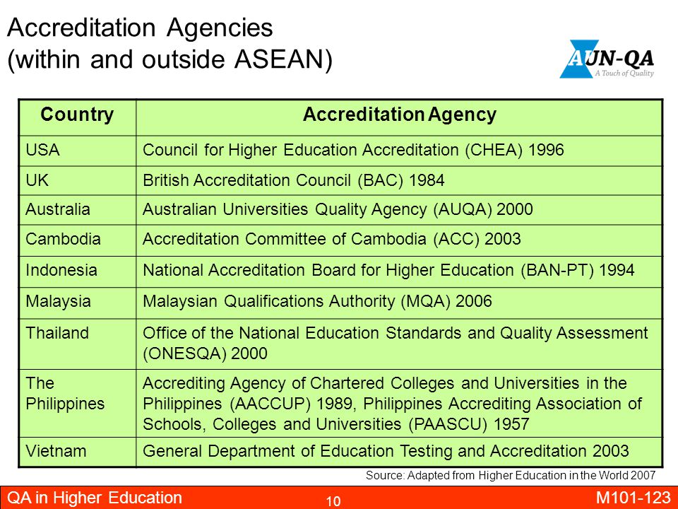 Accreditation Agencies (within and outside ASEAN)