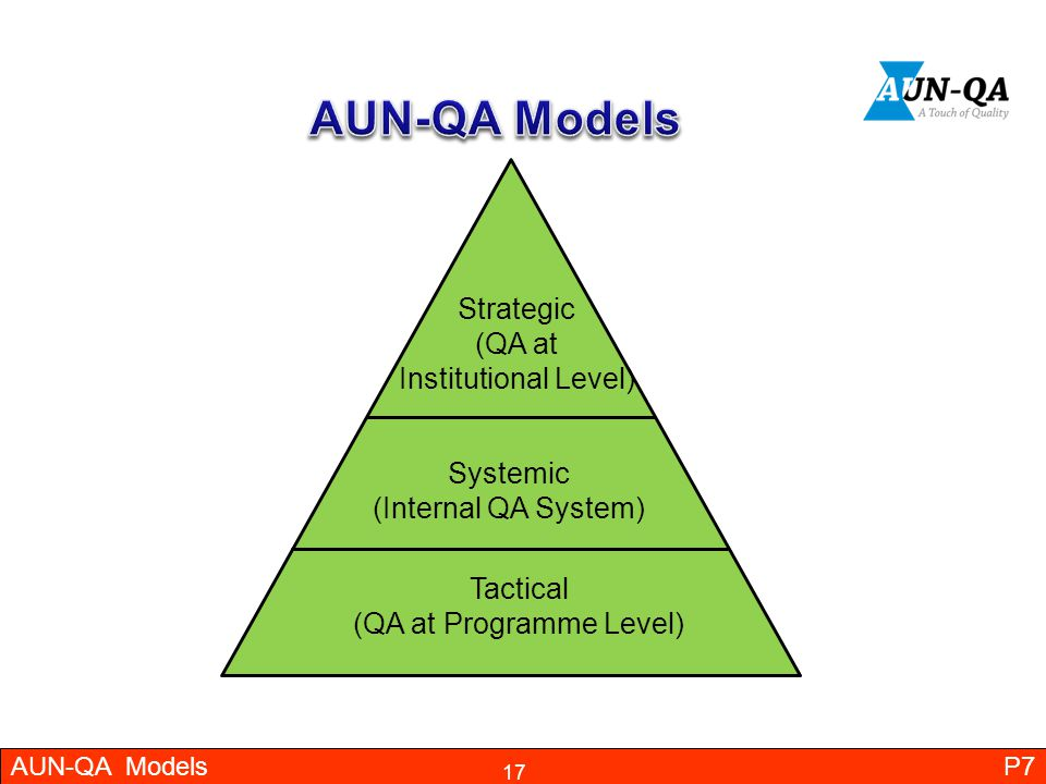 AUN-QA Models Strategic (QA at Institutional Level)