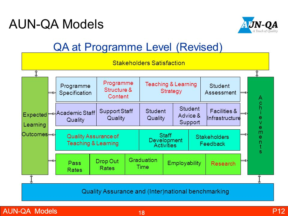 AUN-QA Models QA at Programme Level (Revised) AUN-QA Models P12