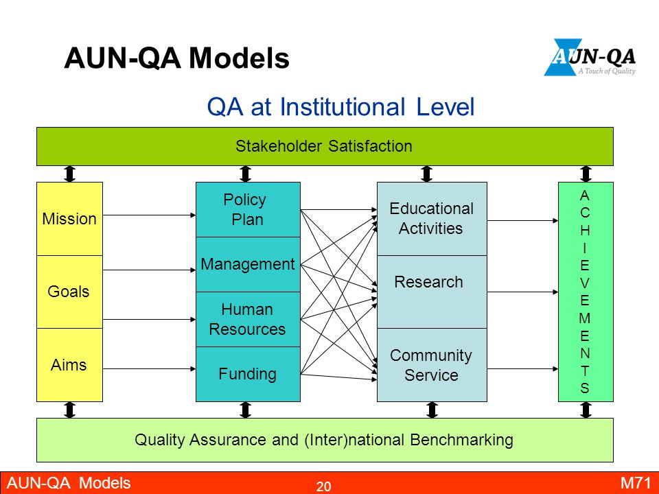 QA at Institutional Level