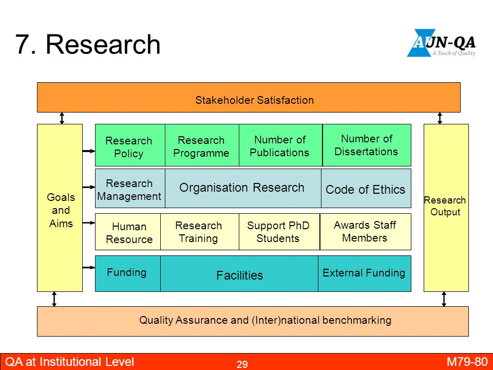 7. Research Organisation Research Code of Ethics Facilities