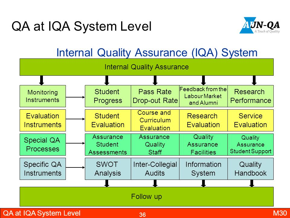 QA at IQA System Level Internal Quality Assurance (IQA) System