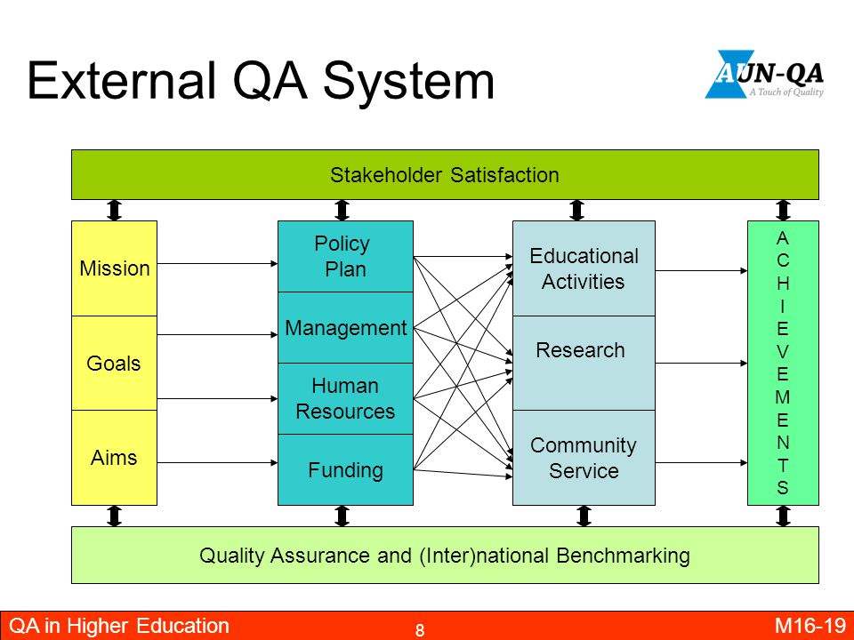 External QA System Stakeholder Satisfaction Policy Educational Mission