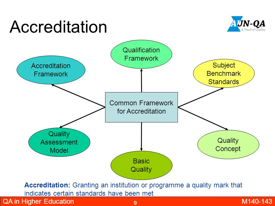 Accreditation Qualification Framework Accreditation Framework