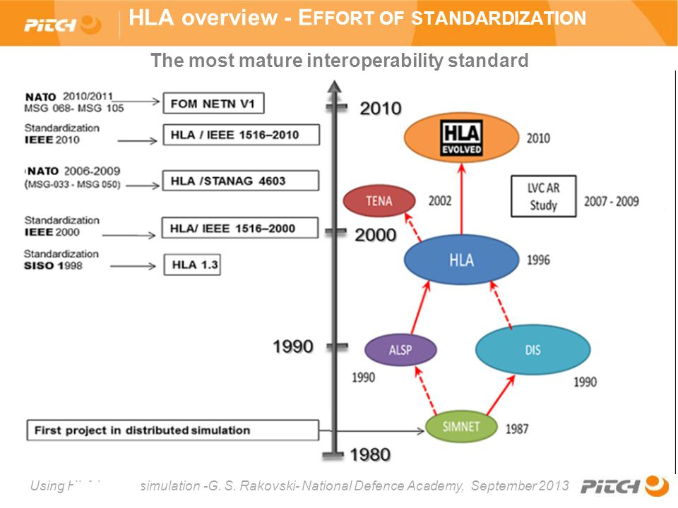 HLA overview - Effort of standardization