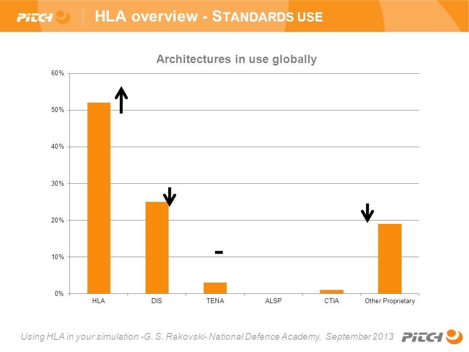 HLA overview - Standards use