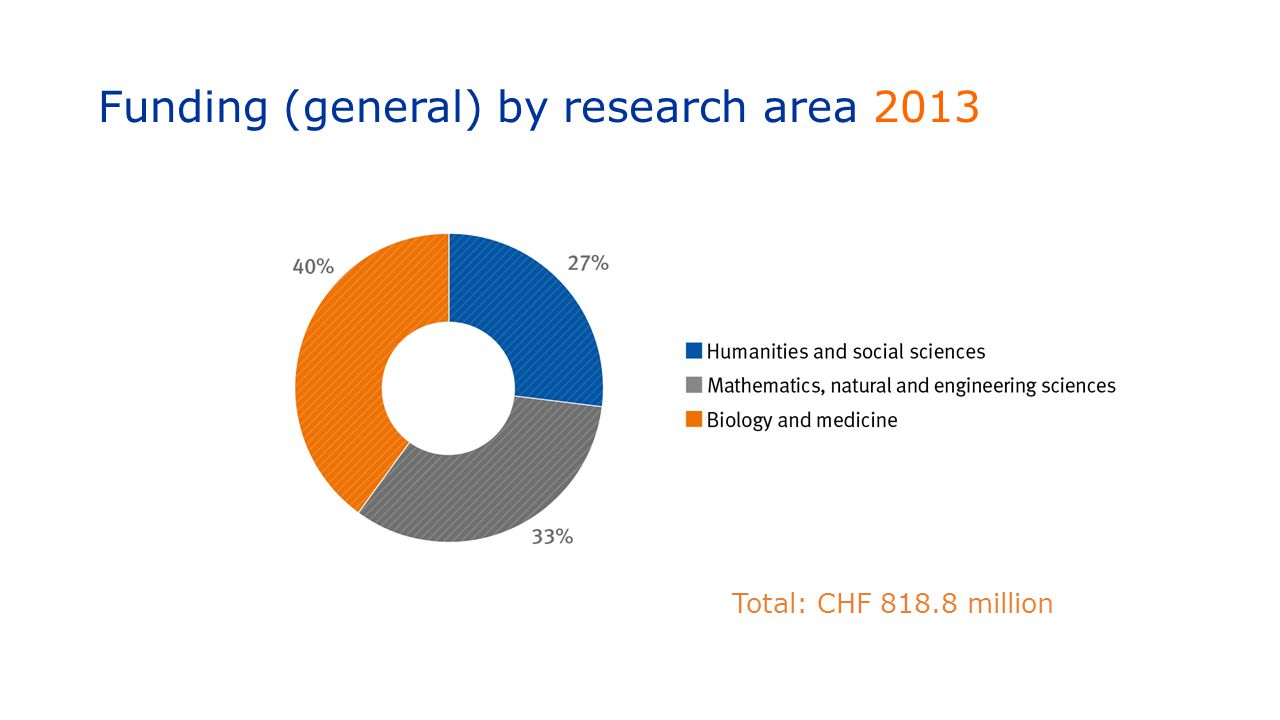 Funding (general) by research area 2013