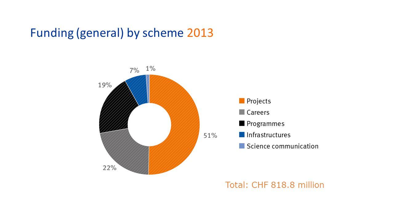Funding (general) by scheme 2013