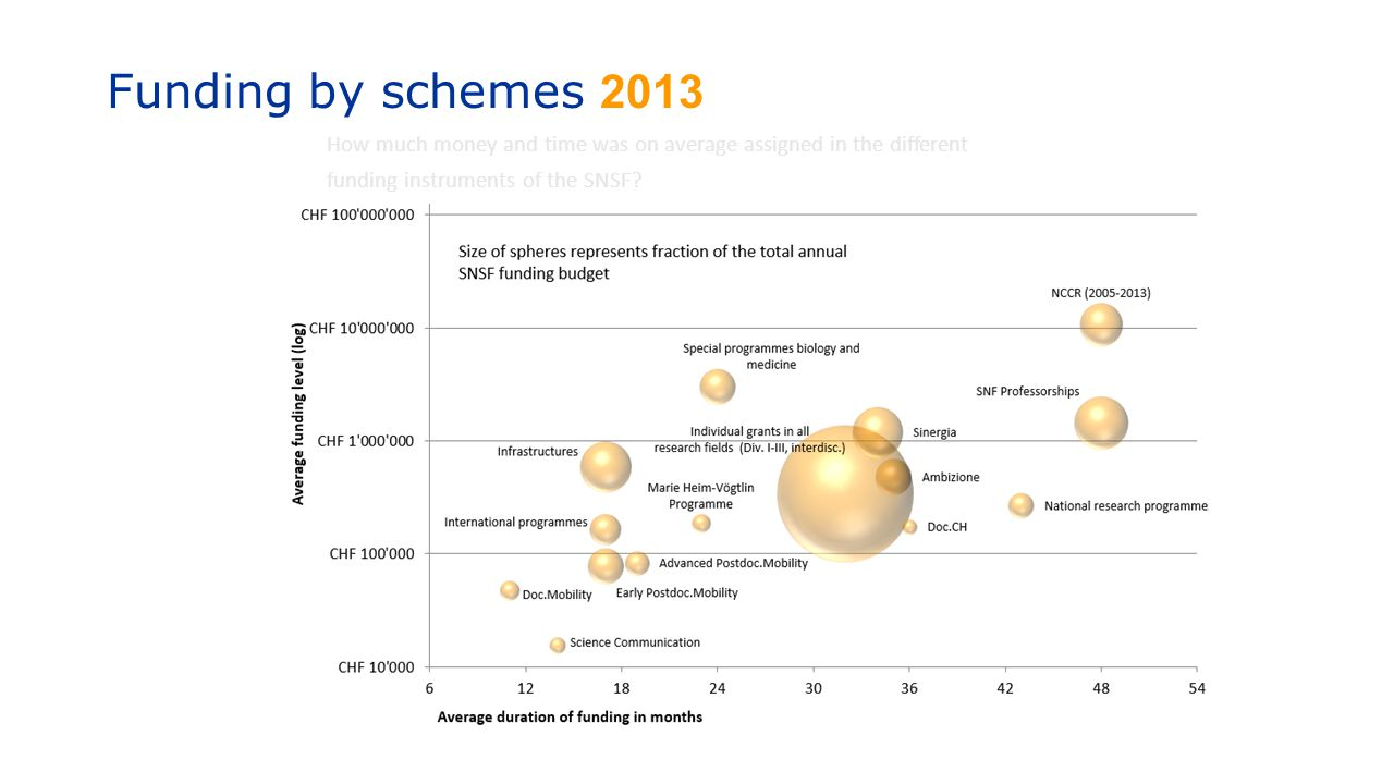 Funding by schemes 2013 How much money and time was on average assigned in the different.