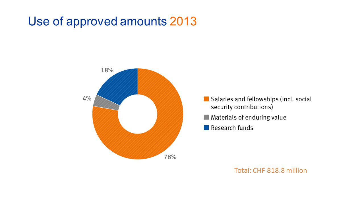 Use of approved amounts 2013