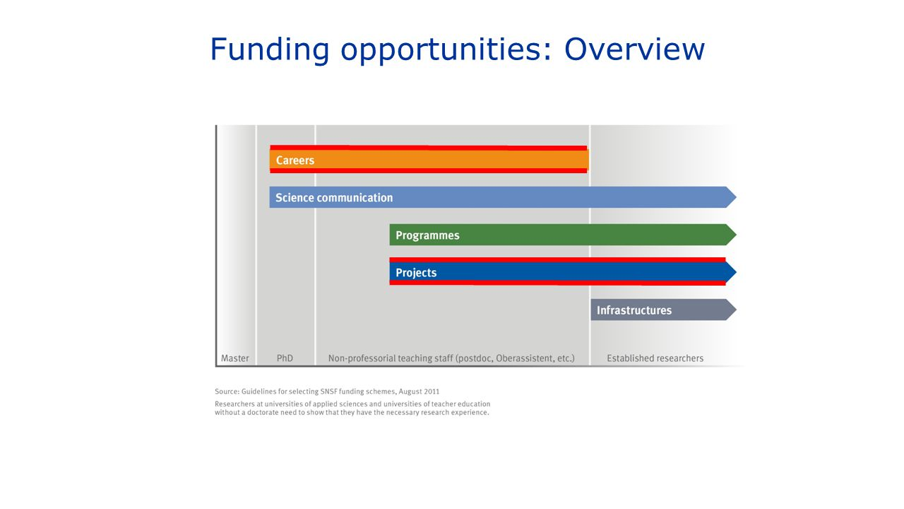 Funding opportunities: Overview