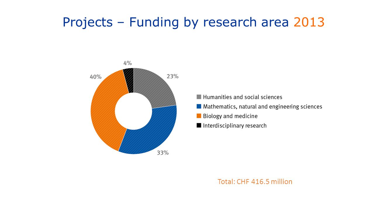 Projects – Funding by research area 2013