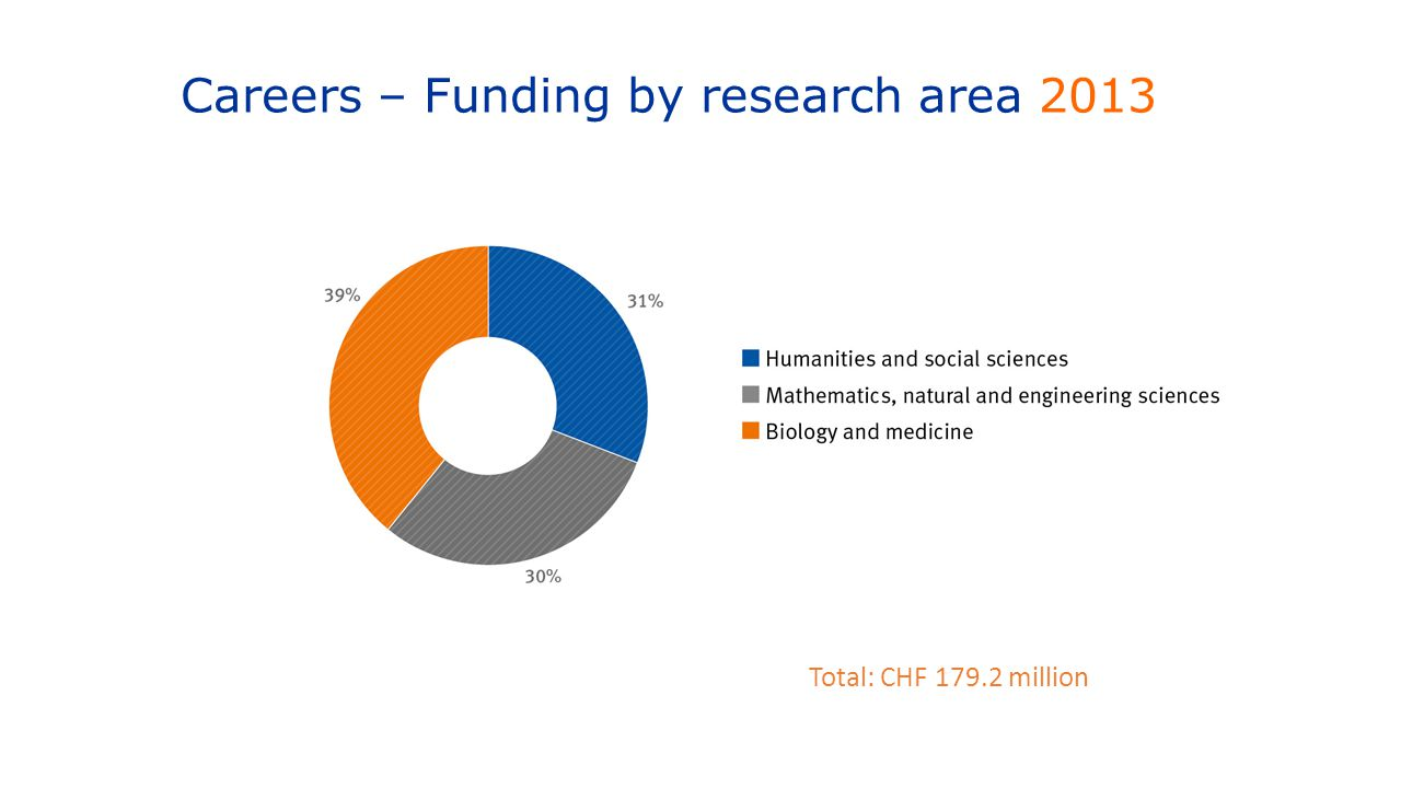 Careers – Funding by research area 2013