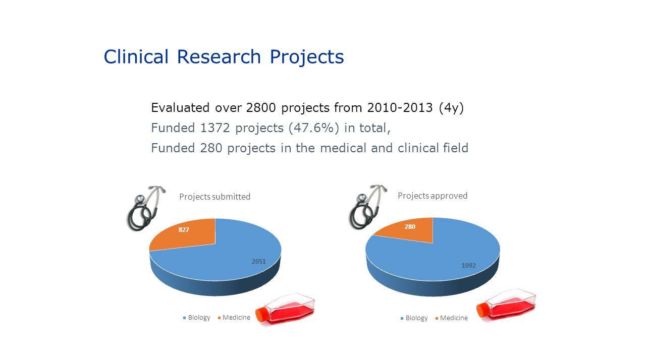 Clinical Research Projects