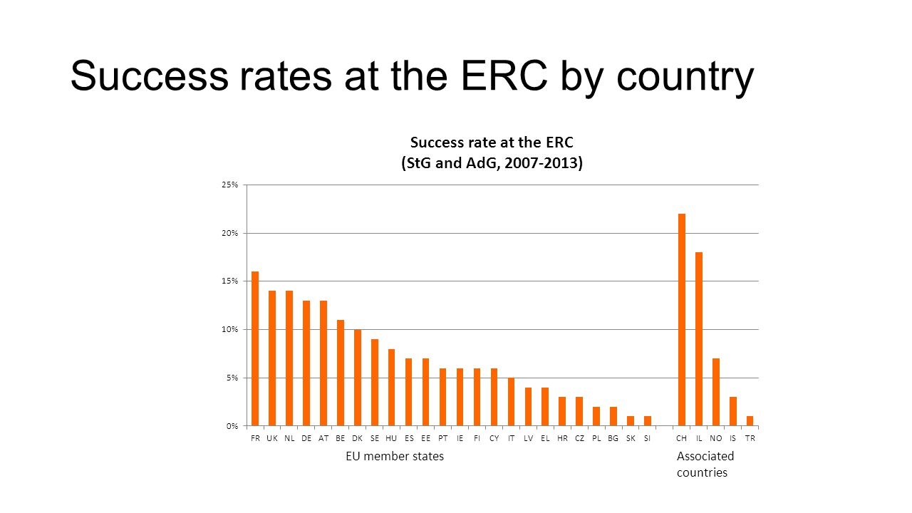 Success rates at the ERC by country