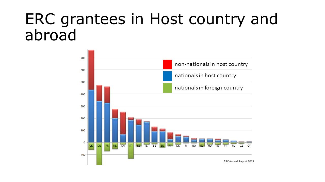 ERC grantees in Host country and abroad