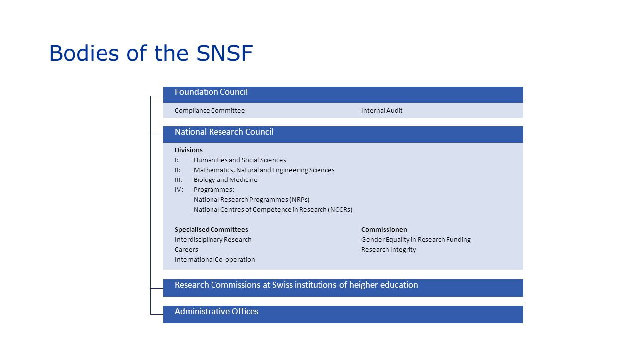 Bodies of the SNSF Foundation Council National Research Council