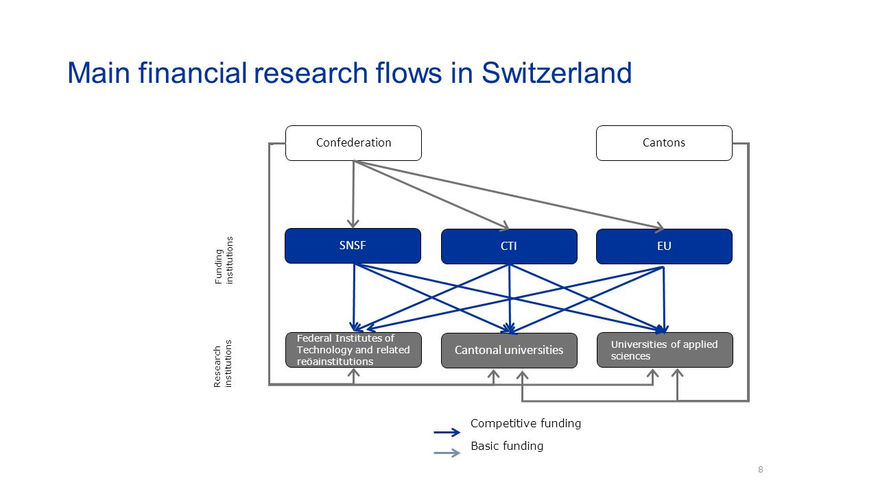 Main financial research flows in Switzerland