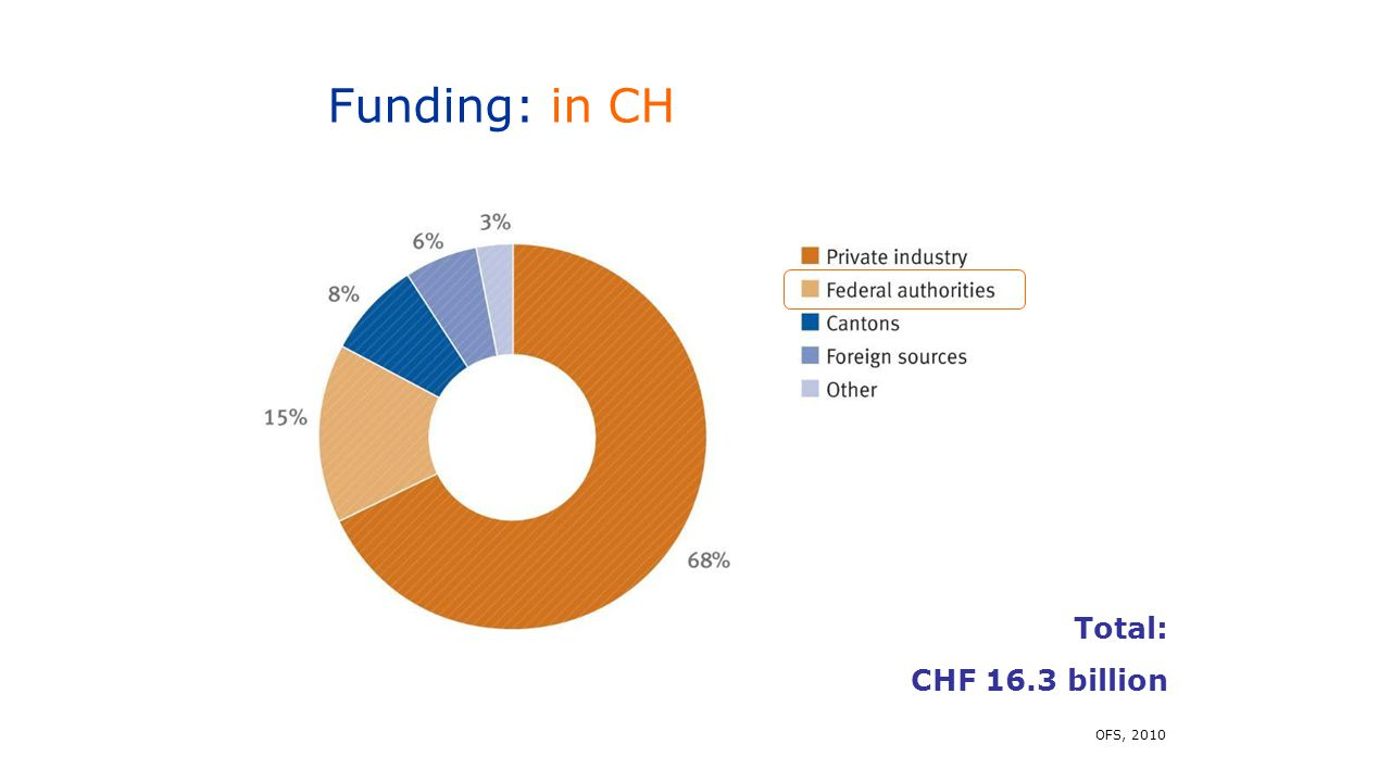 Funding: in CH Total: CHF 16.3 billion