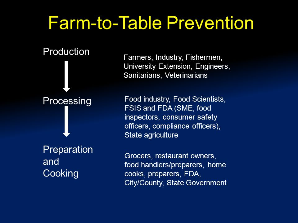 Farm-to-Table Prevention