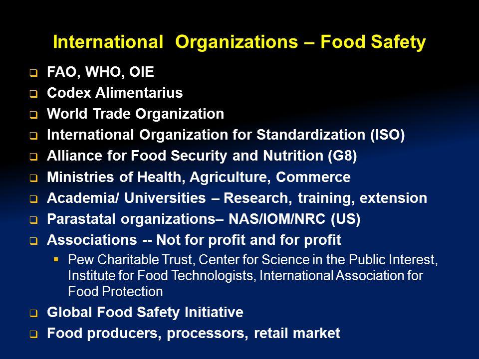 International Organizations – Food Safety