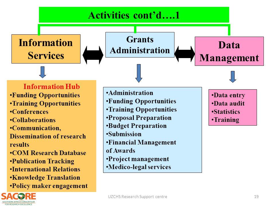 Grants Administration