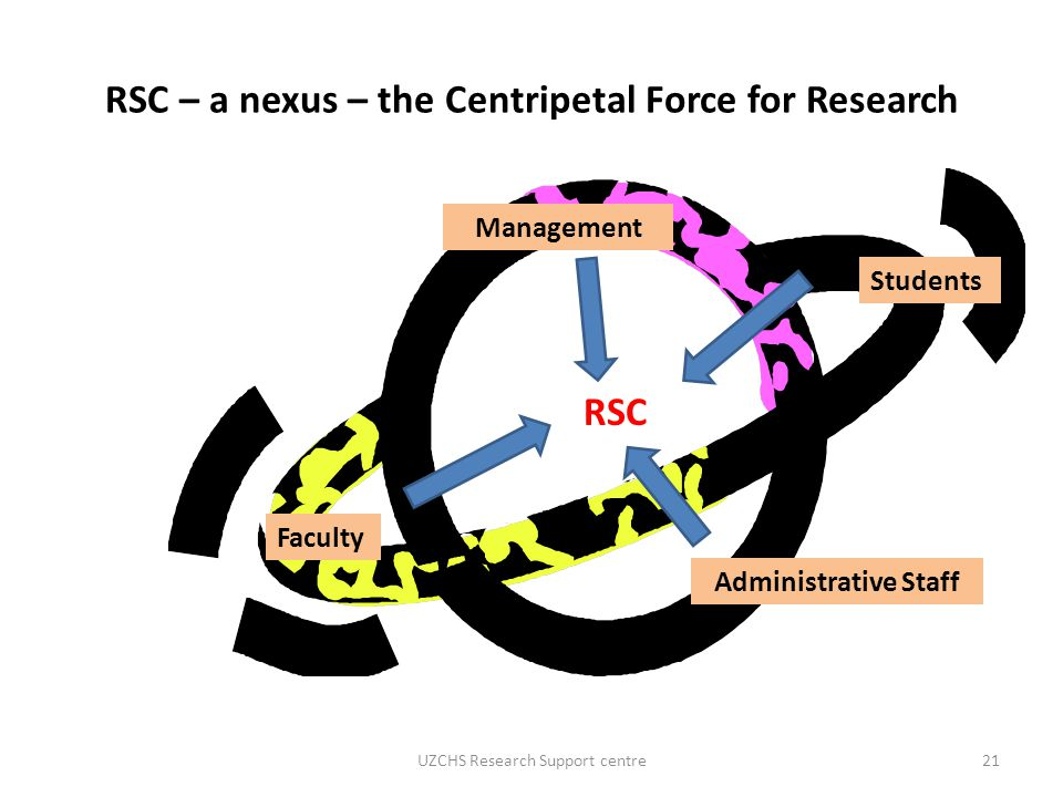 RSC – a nexus – the Centripetal Force for Research