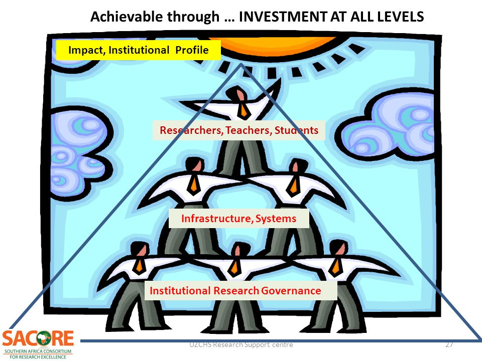 Achievable through … INVESTMENT AT ALL LEVELS
