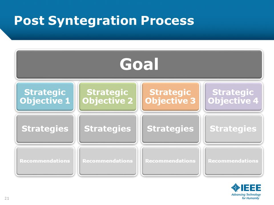 Post Syntegration Process