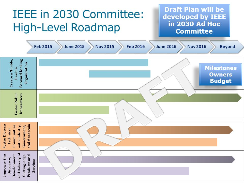 DRAFT IEEE in 2030 Committee: High-Level Roadmap