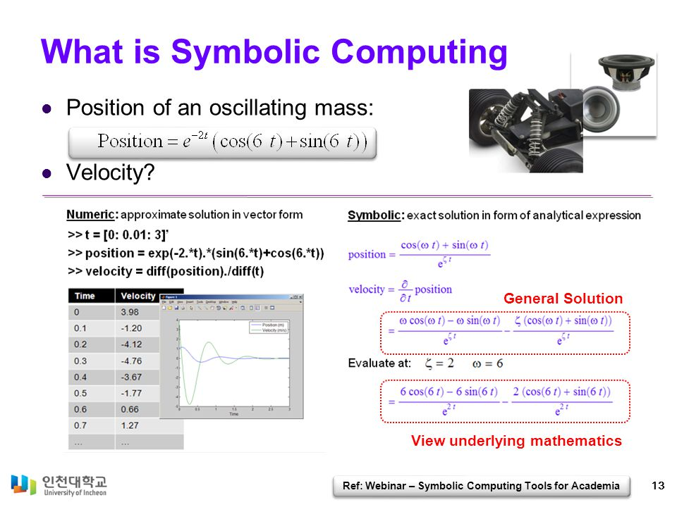 What is Symbolic Computing