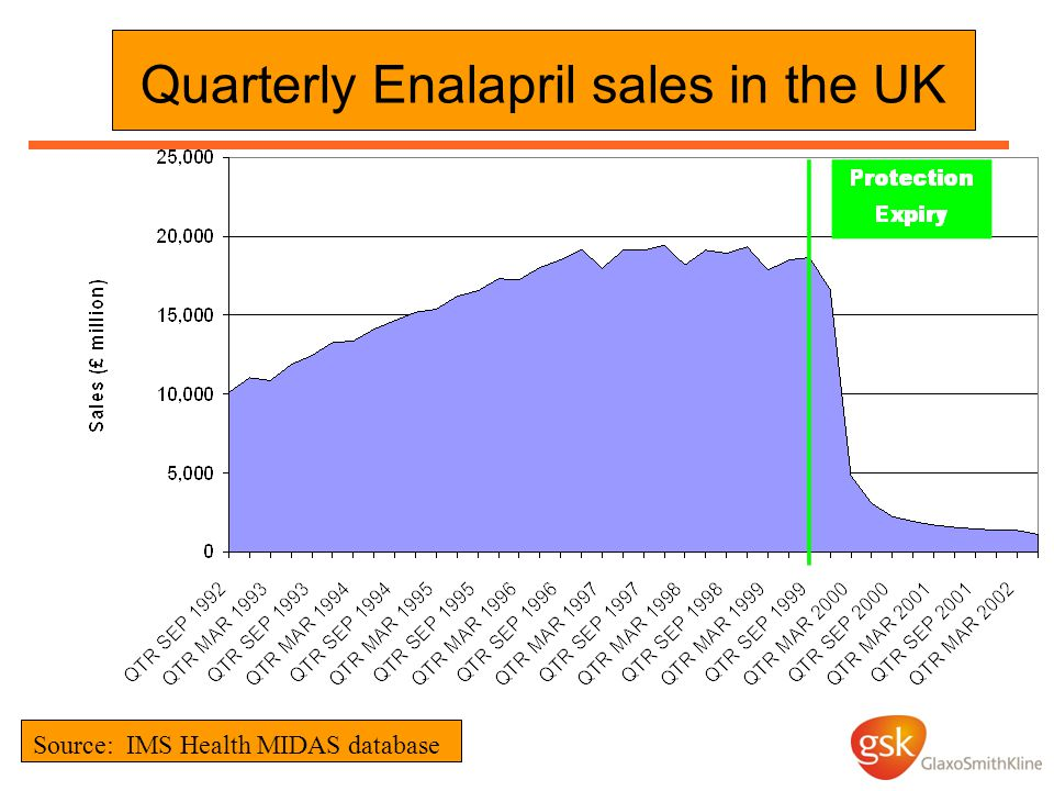 Quarterly Enalapril sales in the UK