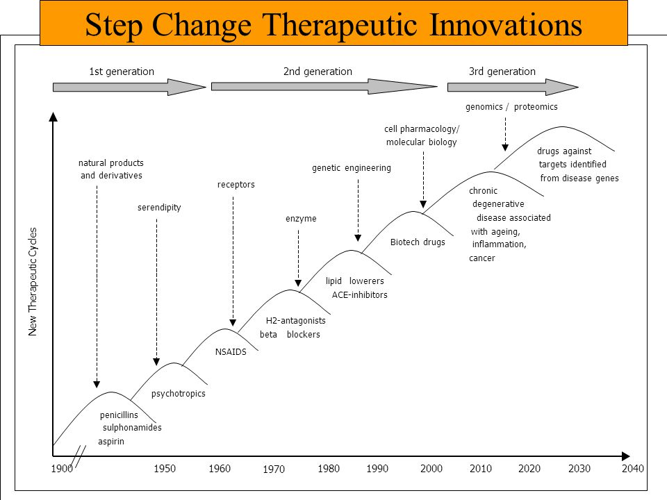 Step Change Therapeutic Innovations