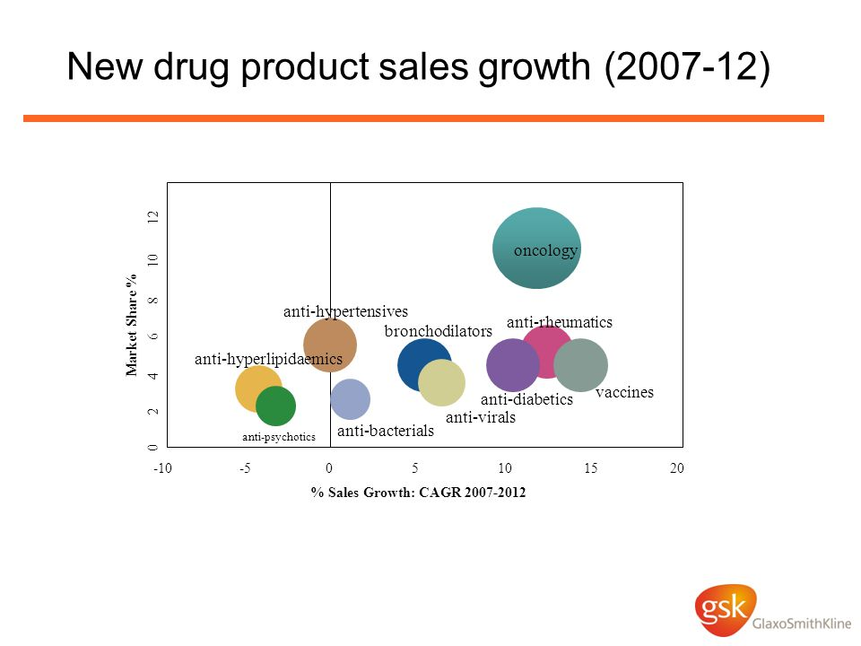 New drug product sales growth (2007-12)