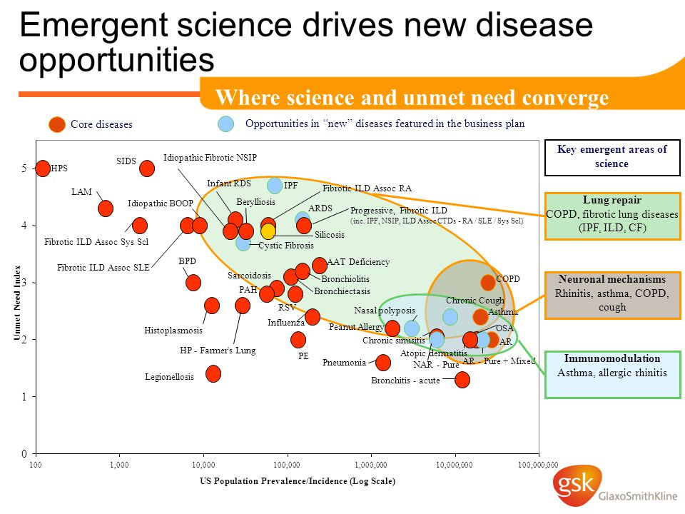 Emergent science drives new disease opportunities